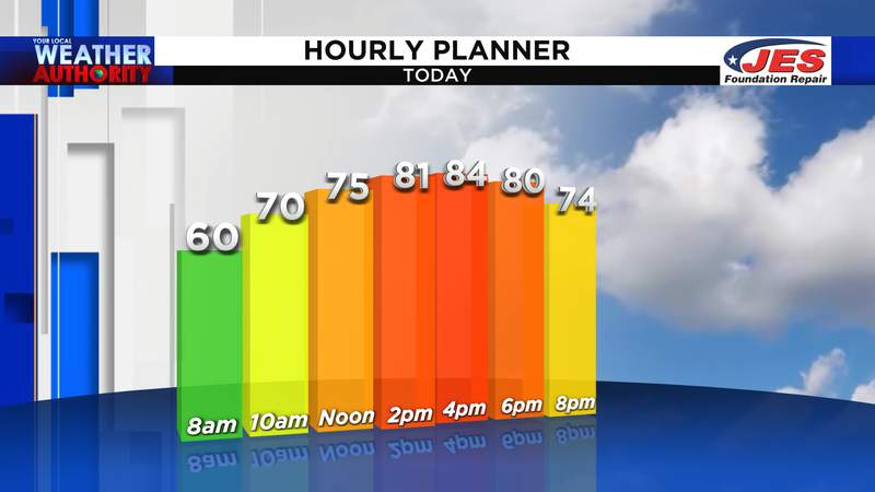 Today's hourly temperature planner