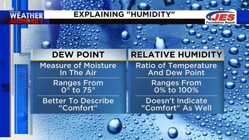 """Explaining """"humidity"""" - Dew point vs. Relative humidity"""