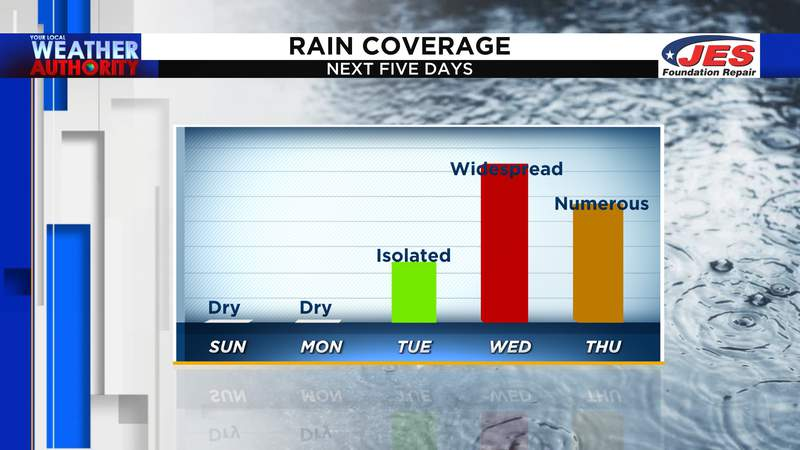 Rain coverage for the next 5 days