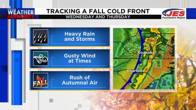 Tracking a fall cold front Wednesday and Thursday