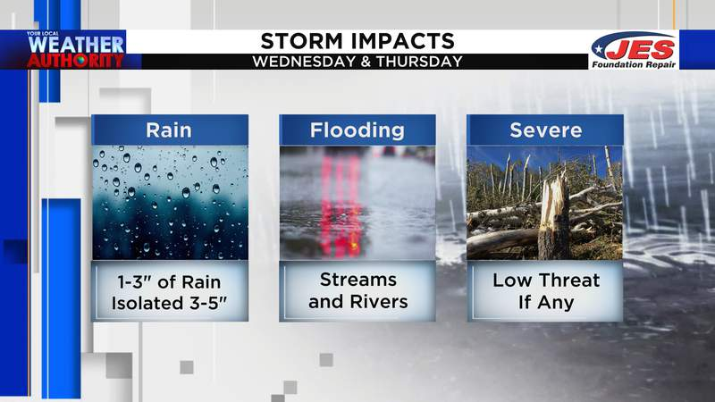 Impacts from Wednesday and Thursday's heavy rain