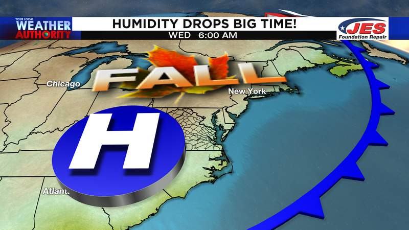 Humidity levels drop Tuesday into Wednesday