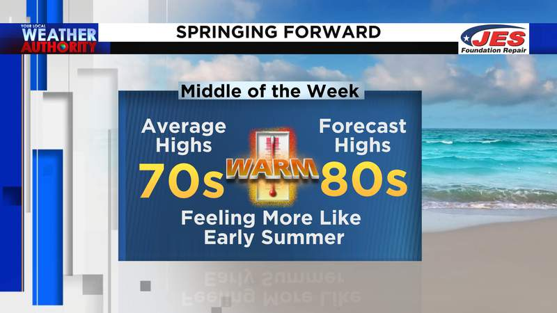 Springing forward to summer-like temps this week