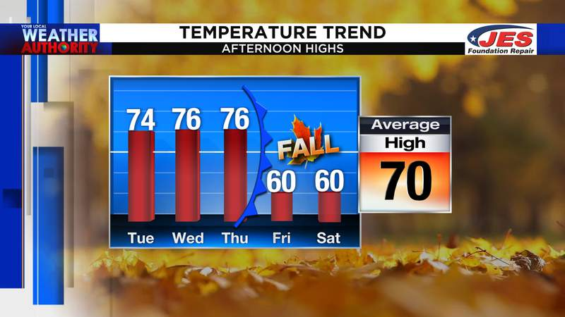 High temperature trend from 10/13 to 10/17/2020