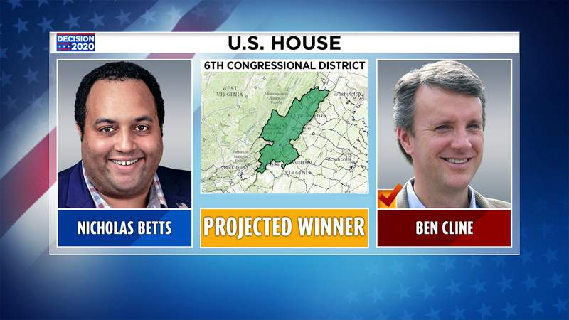 Ben Cline is projected to beat Nicholas Betts.