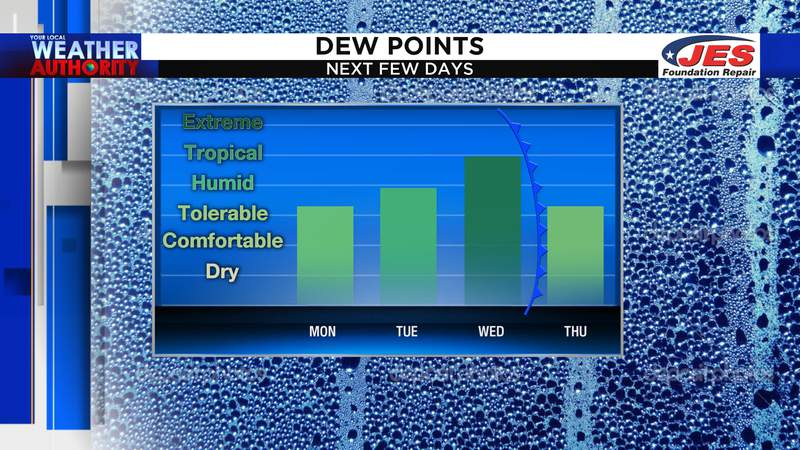 Humidity trends the next few days