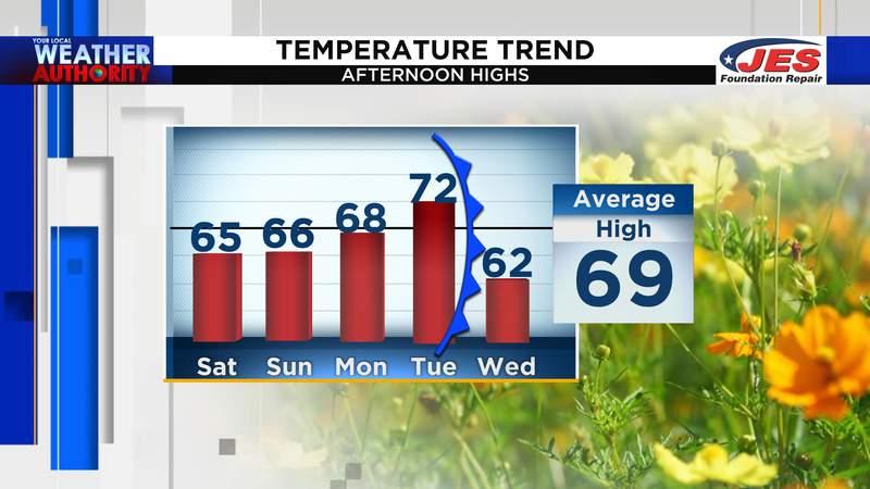 5-day high temperature trend through 4/21/2021
