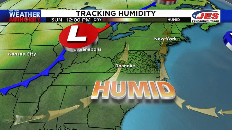 Tracking humidity levels this weekend