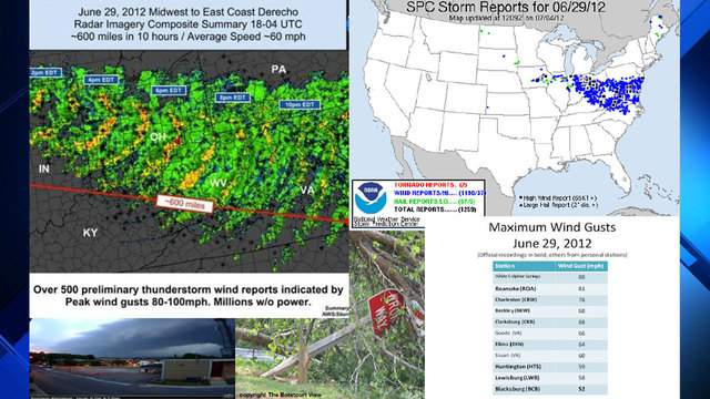 Credit: US National Weather Service Blacksburg VA
