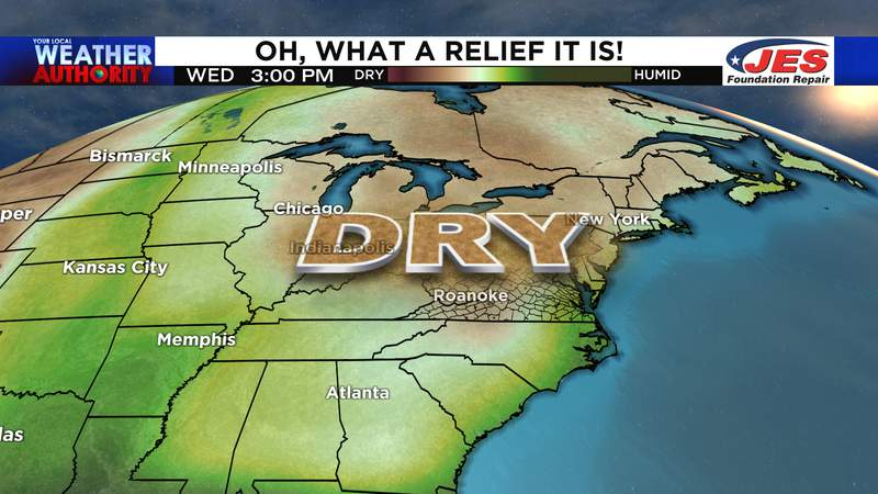 Dew points dropping through at least mid-week