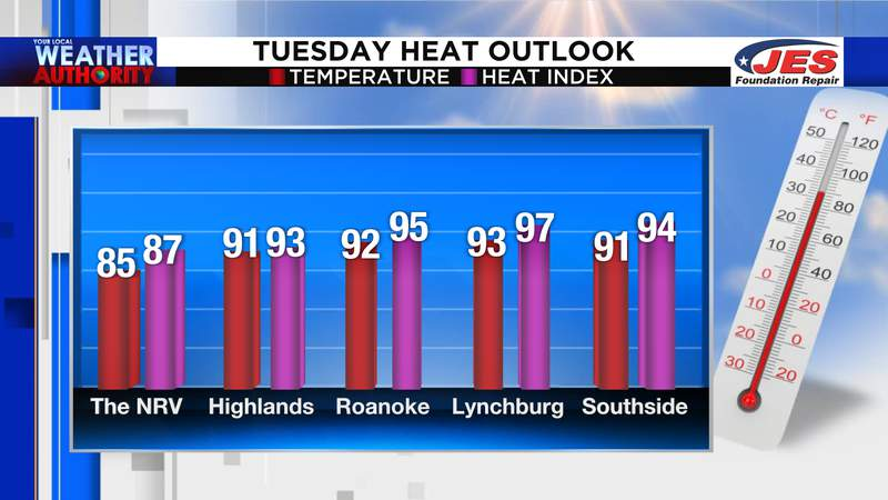 Tuesday heat outlook