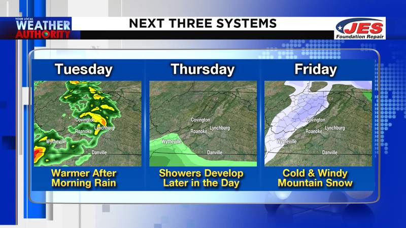 Tracking a few rounds of rain, wind, cold and mountain snow