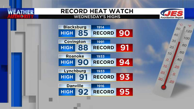 Record heat potential for Wednesday, May 26th, 2021