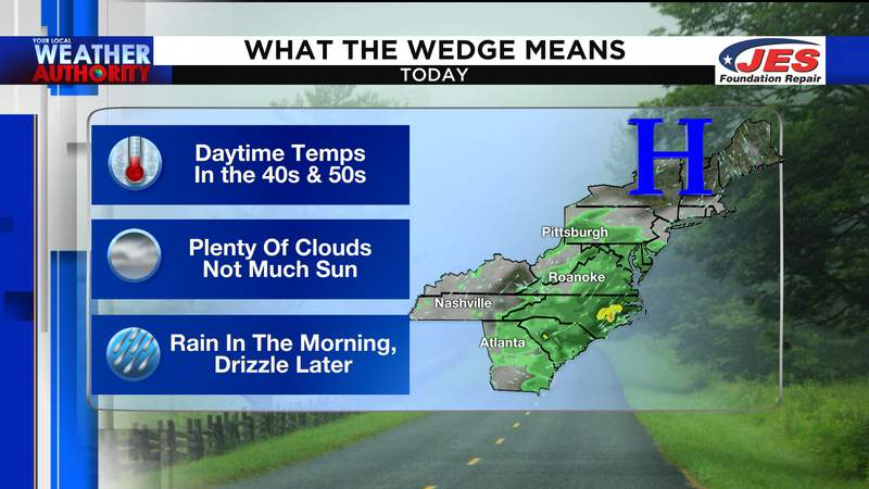 What the wedge means for today