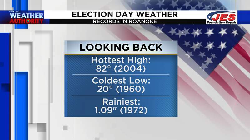 Election Day weather records in Roanoke