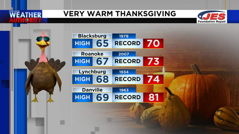 Temperatures rise to within a few degrees of record levels on Thanksgiving