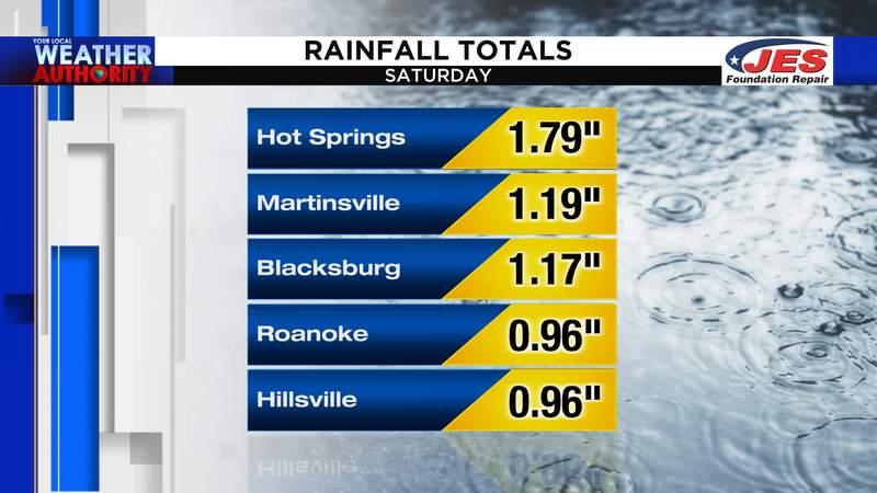 Saturday's rain totals