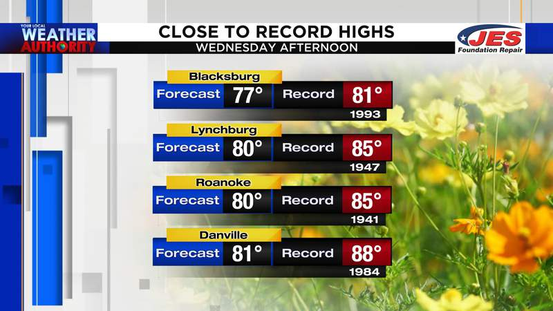 Close to record high temperatures Wednesday afternoon, 10/21/2020