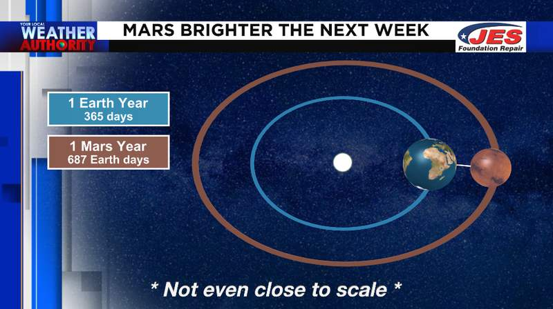 Mars will be at its brightest on October 13th