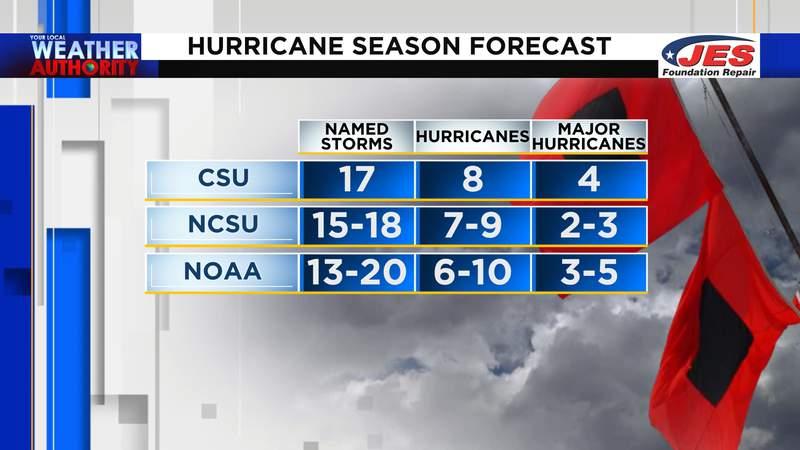 CSU, NCSU and NOAA hurricane season forecasts