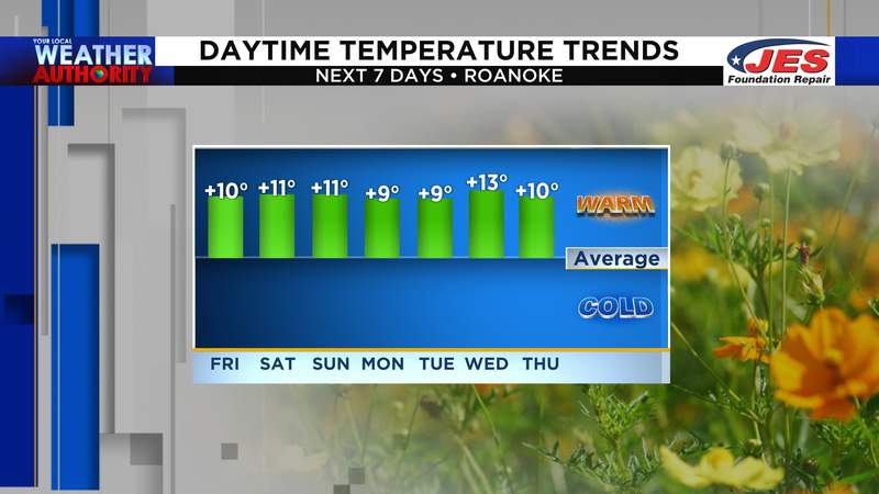 Daytime temperatures 10° above average