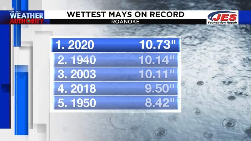 Wettest Mays on record in Roanoke