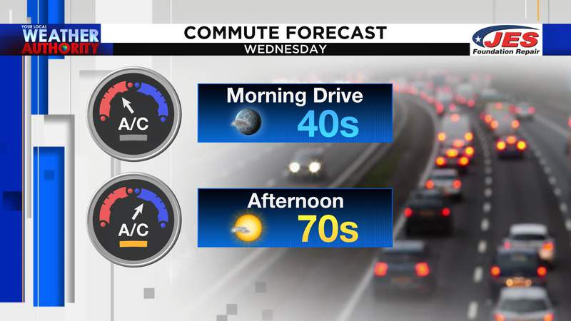 Commute forecast for Wednesday, 10/14/2020