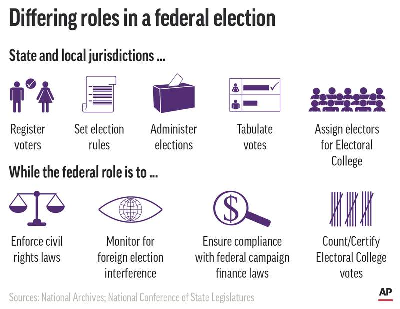 The roles of state, local and federal governments in federal elections.;