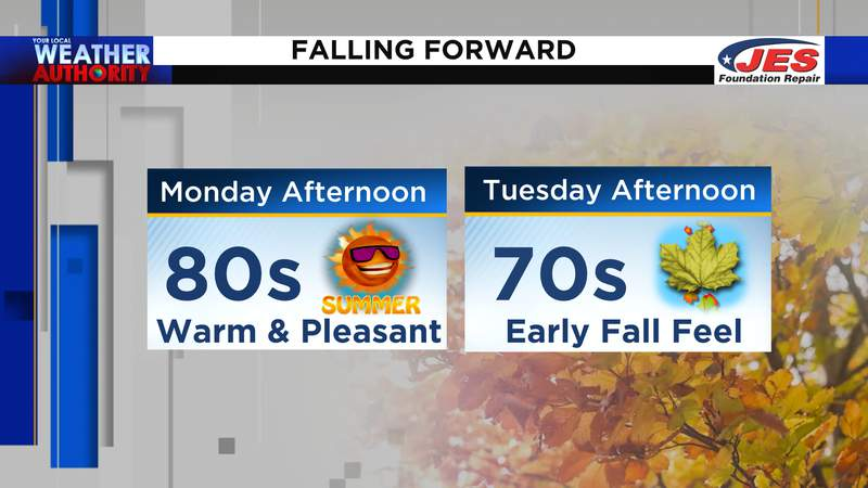 Temperatures falling forward from Monday to Tuesday