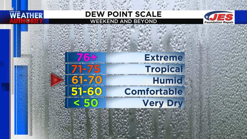 Dew point scale for the weekend and beyond