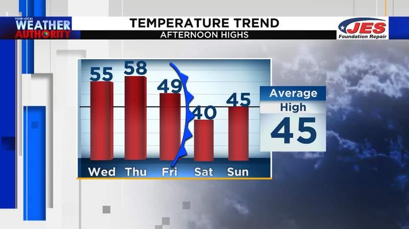 5-day high temperature trend through 1/17/2021