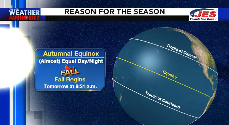 Autumnal equinox begins at 9:31 a.m. on 9/22/2020
