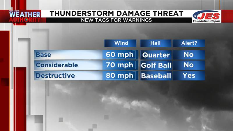 New tags for severe thunderstorm warnings coming soon