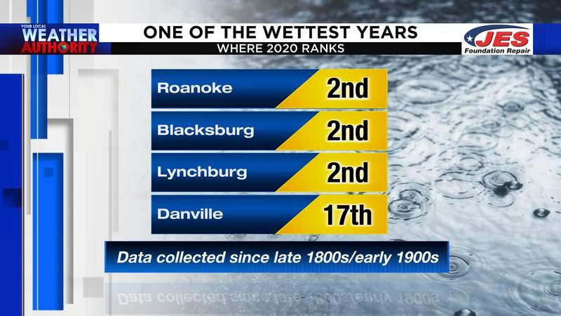 Year-to-date rainfall rankings