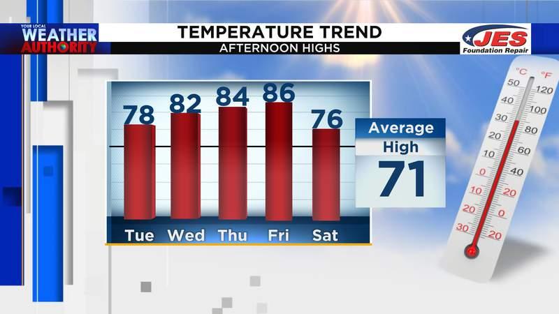 High temperatures through Saturday, 10/16/2021