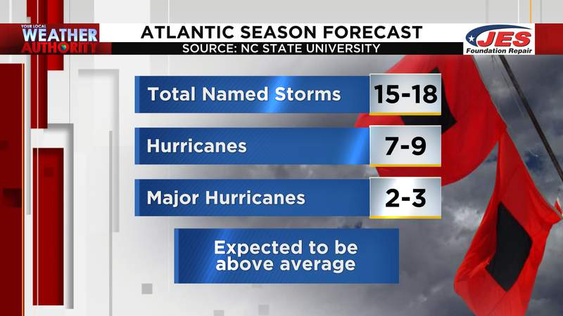 NC State University hurricane season forecast