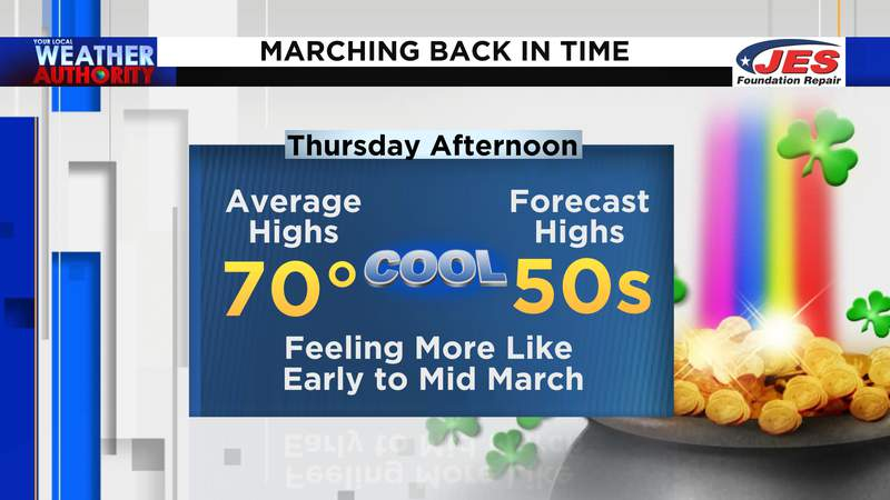 Temperatures March back in time Thursday afternoon